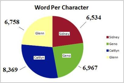 No effort was made to keep each character's word count similar beyond the flexible 1,500 word cap.