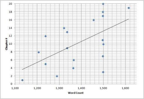 The outlier, Caitlyn's Halloween Special, has been excluded from this graph.